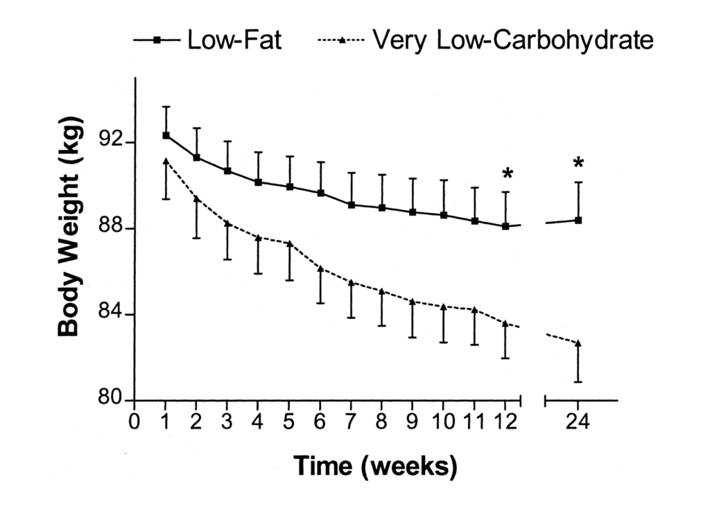 low carb diet effect on weight