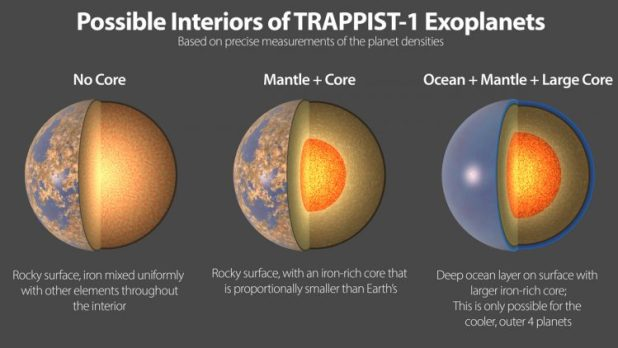 One image shows three images of possible interiors of exoplanet in the TRAPPIST-1 star system.