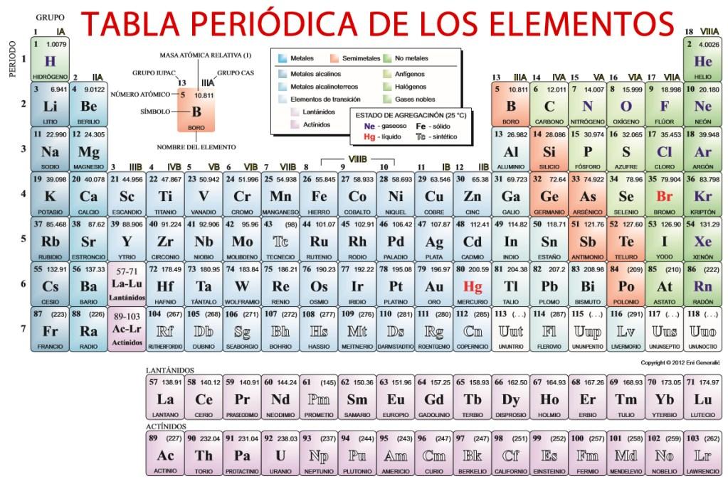 La tabla periodica wikisabio la tabla periodica urtaz Gallery