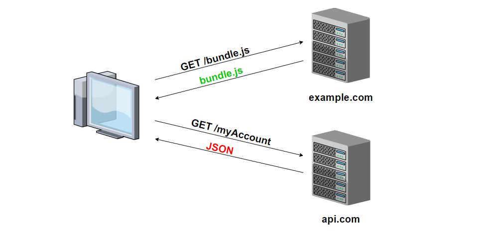 CORS API supporting Symfony3 + Angular2 - Jake Litwicki