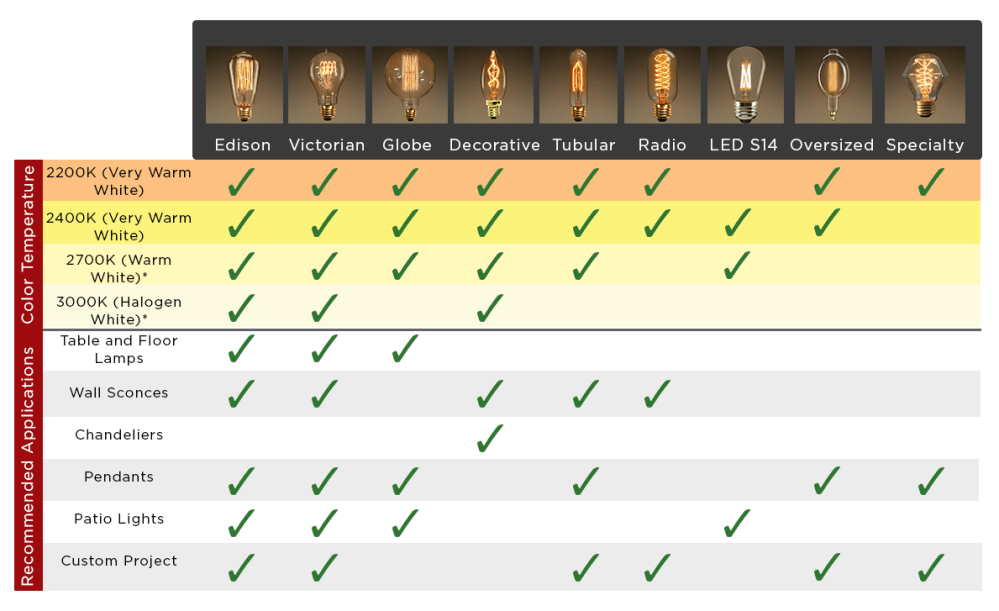 medium resolution of antique bulb chart