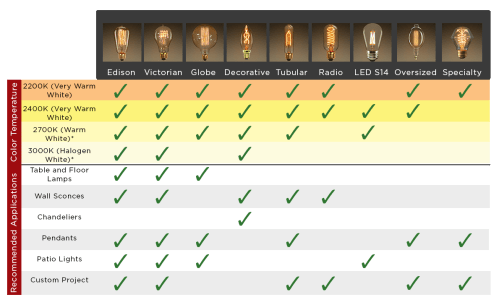 small resolution of antique bulb chart