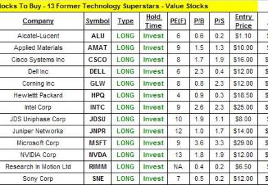 Best Technology Stocks To Buy