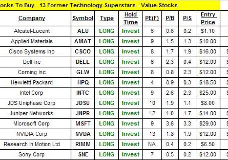 Best Technology Stocks To Buy
