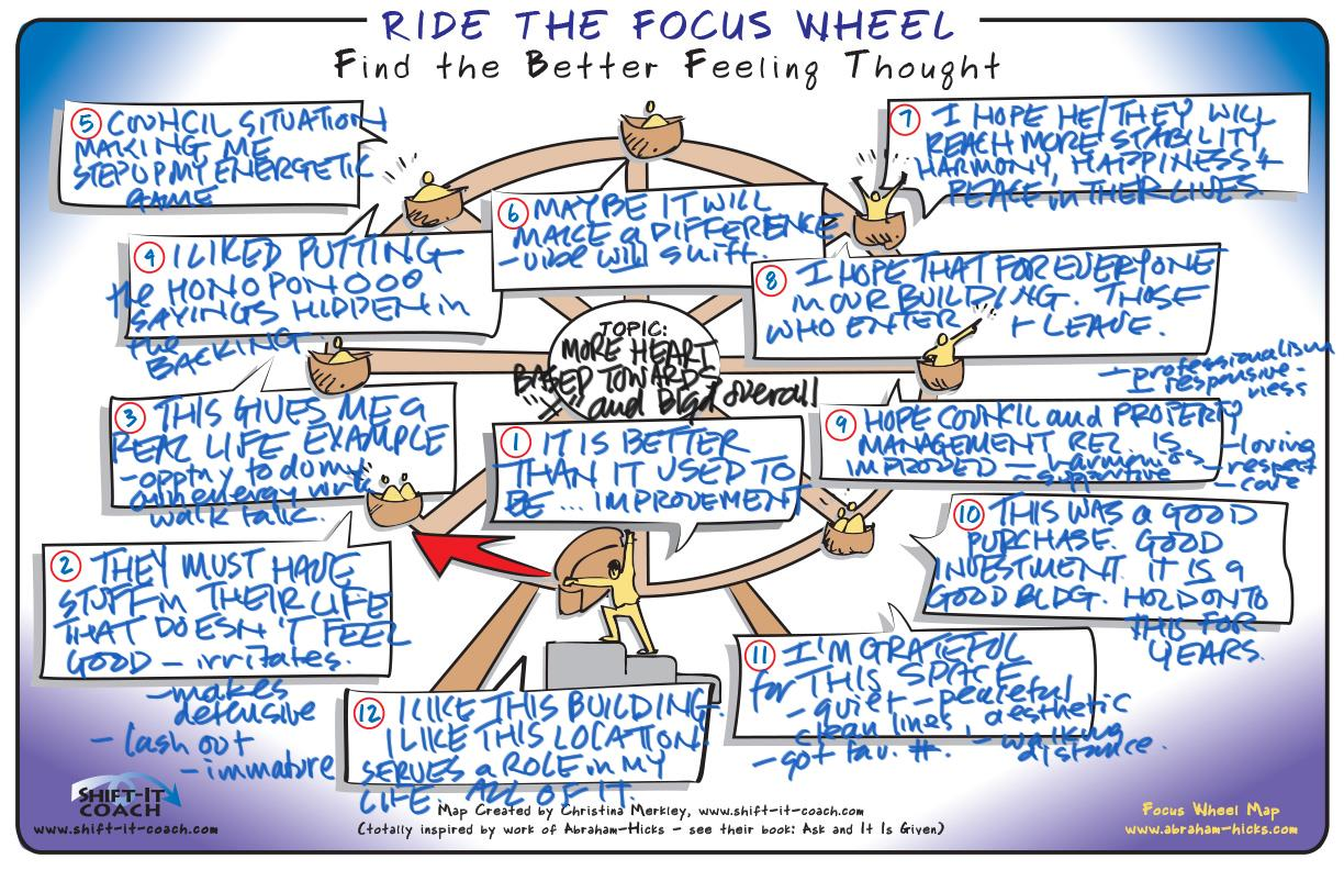 New Video Focus Wheel Process With Visual Map