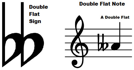 What are Double Sharps and Double Flats?