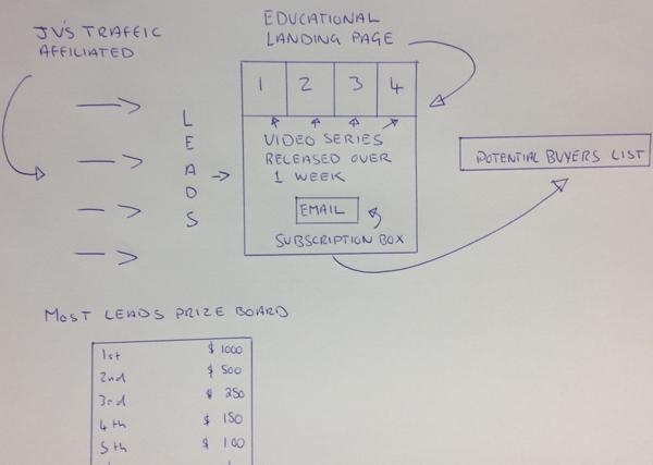 Leads diagram