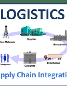 also supply chain integration for excellent organizations rh retaileconomics