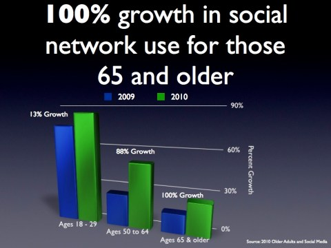 senior citizen social media usage