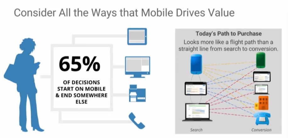 Understanding the True Value of Mobile