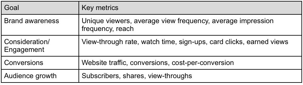 Measuring the performance of your YouTube Campaign: Tips