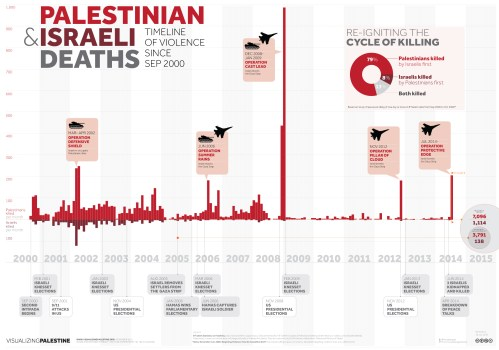 Palestinian and Israeli Deaths: Timeline of Violence Since September 2000