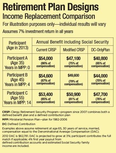 GC2012 modifies pension plan – The United Methodist Church