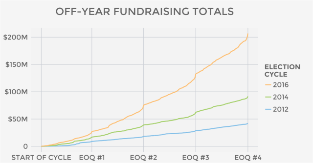 Off-year fundraising totals on ActBlue since the 2012 election cycle