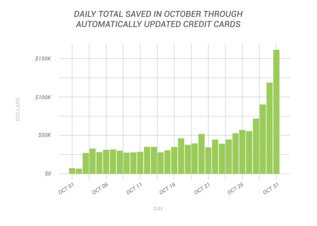 Daily Total Saved in October Through Automatically Updated Credit Cards