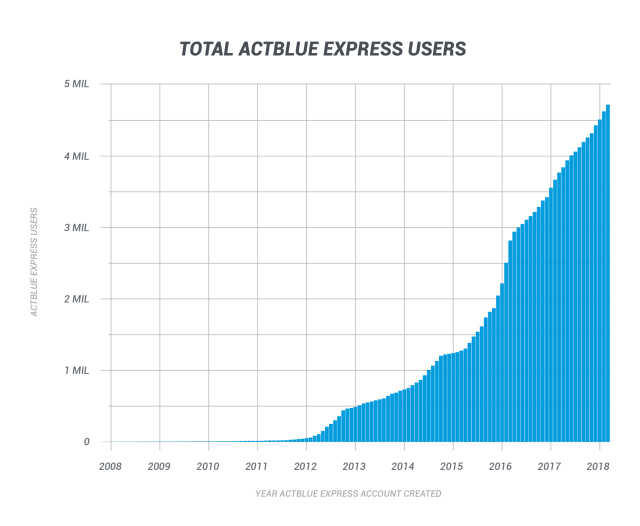 Total ActBlue Express Users