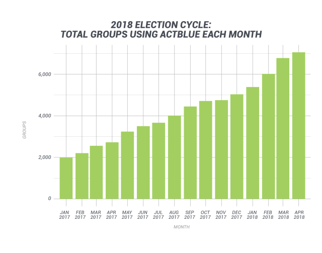 2018 Election Cycle: Total Groups Using ActBlue Each Month