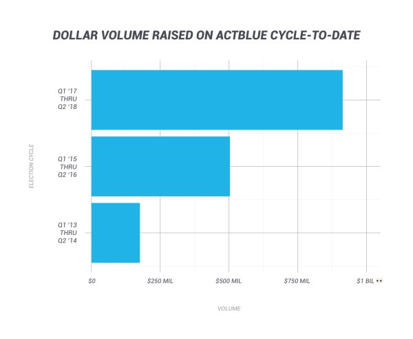 Dollar Volume Raised on ActBlue Cycle-to-Date