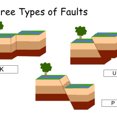 3 Types Of Faults Diagram Phase Receptacle Wiring Stress In Earths Crust Lesson 0079 Tqa Explorer What Does The Labeled K Represent