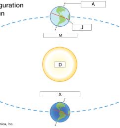 identify summer solstice [ 1500 x 891 Pixel ]