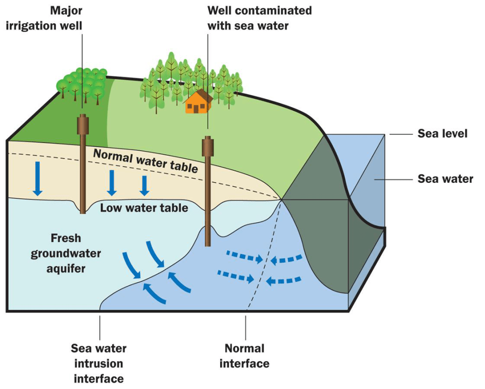 medium resolution of where does the water come from out of the major irrigation well