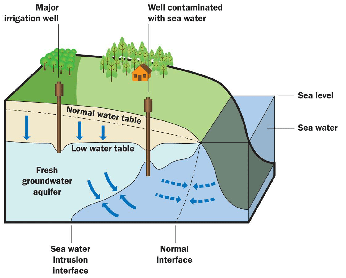 hight resolution of where does the water come from out of the major irrigation well