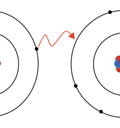 in the diagram what does the blue and red circles represent  [ 1500 x 664 Pixel ]