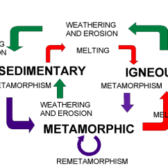 Weathering And Erosion Venn Diagram Amoeba Cell Engine Labels Thebuffalotruck Com Images Gallery