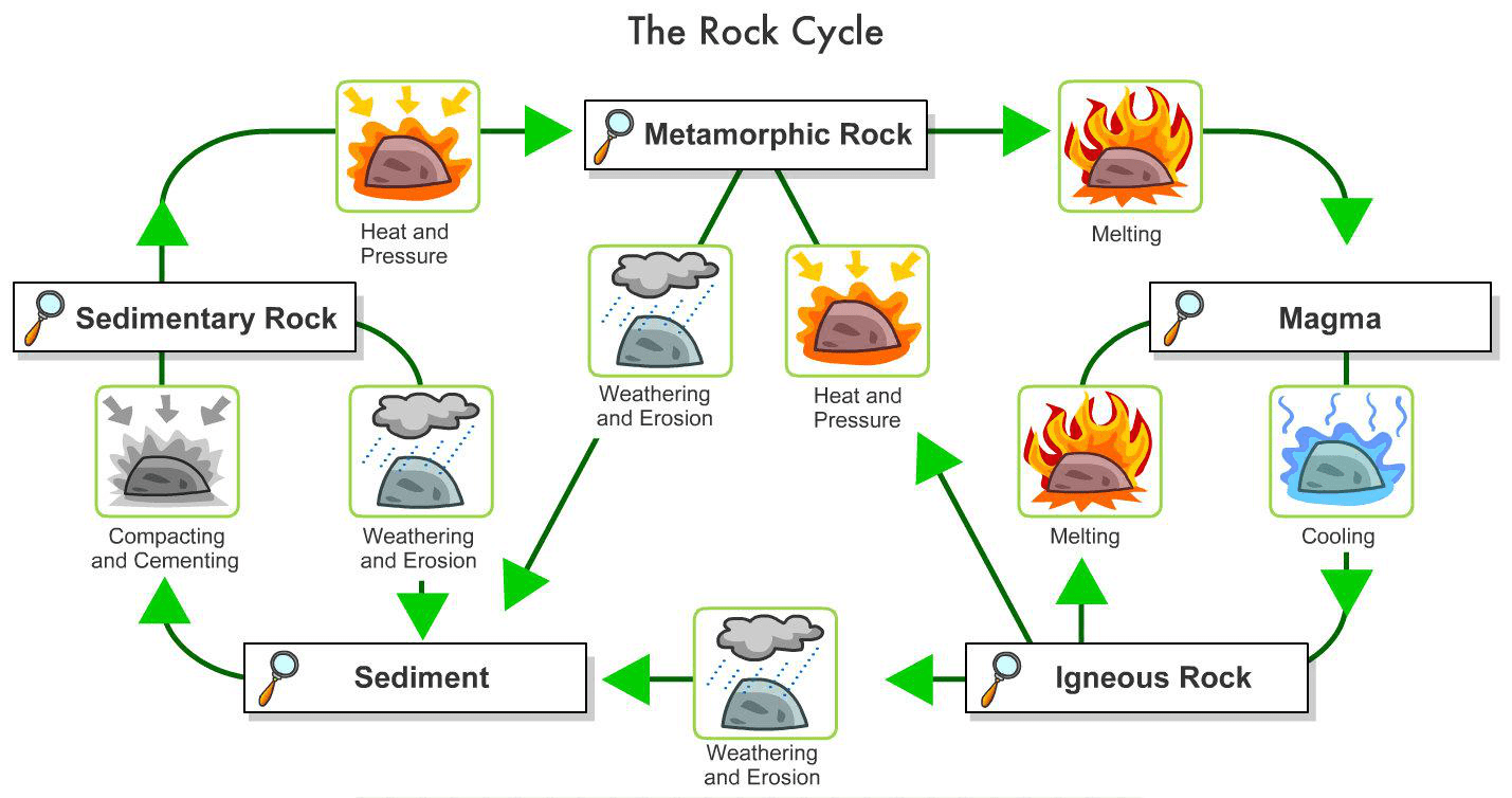hight resolution of what process happens to magma to become igneous rocks