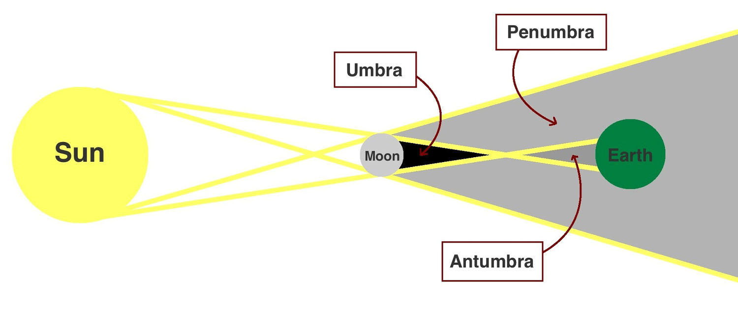 hight resolution of which of these regions is the earth in when the moon is between the earth and the sun