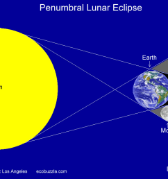what is the complete shadowing of the earth called  [ 1160 x 700 Pixel ]