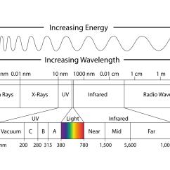 Electromagnetic Spectrum Diagram Labeled Er Movie List The Lesson 0753 Tqa Explorer