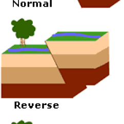 3 Types Of Faults Diagram Iron Copper Phase Stress In Earths Crust Lesson 0079 Tqa Explorer List The Different Stresses That Change Rock