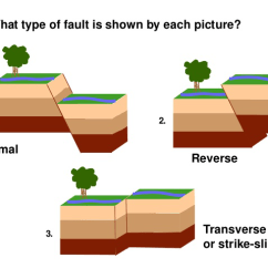 Strike Slip Fault Block Diagram Uverse Wiring Stress In Earths Crust Lesson 0079 Tqa Explorer How Many Types Of Faults Are Shown The