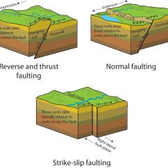 Strike Slip Fault Block Diagram 2001 Mustang Gt Belt Stress In Earths Crust Lesson 0079 Tqa Explorer