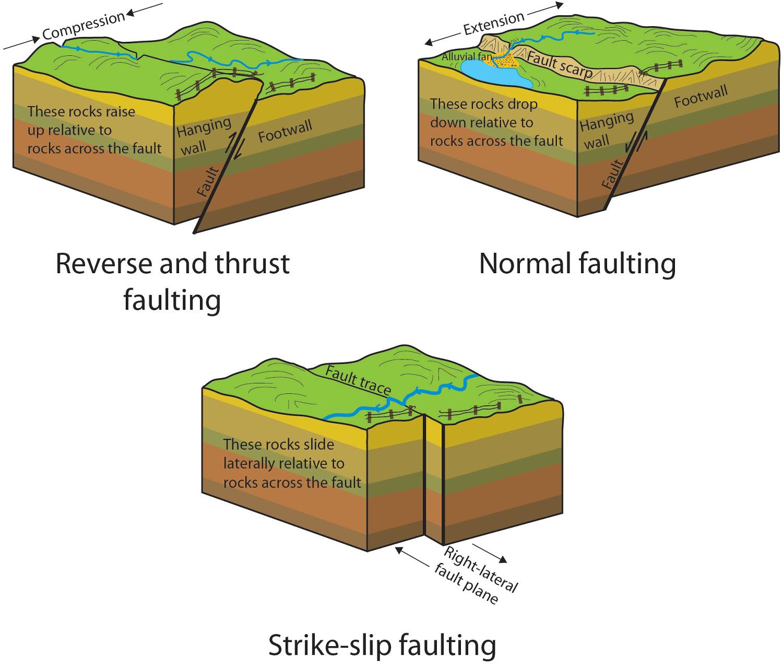 strike slip fault block diagram sunflower plant life cycle stress in earths crust lesson 0079 tqa explorer
