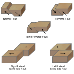 Strike Slip Fault Block Diagram 4 Pole Starter Solenoid Wiring Stress In Earths Crust Lesson 0079 Tqa Explorer What Is It Called If The Plane Terminates Before Reaches Earth S Surface