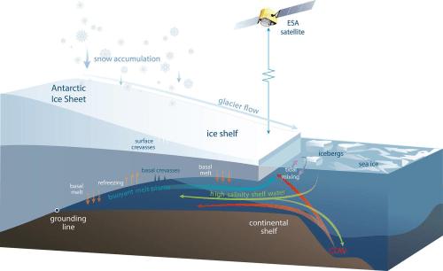 small resolution of a antarctic ice sheet b ice shelf c glacier flow d icebergs
