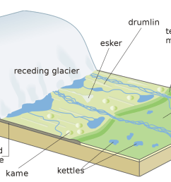 how many rock beds are there in the diagram  [ 1425 x 714 Pixel ]