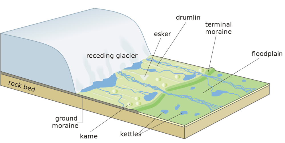 medium resolution of how many rock beds are there in the diagram