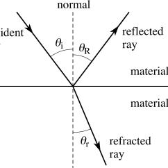 Reflection Ray Diagram Ks3 1997 Subaru Radio Wiring Optics Lesson 0755 Tqa Explorer