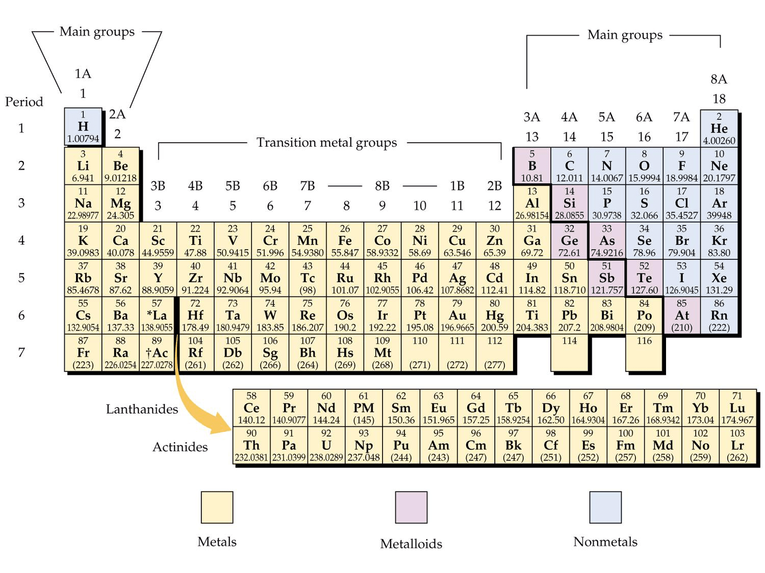 diagram of modern periodic table cobalt wiring how elements are organized lesson 0775 tqa explorer