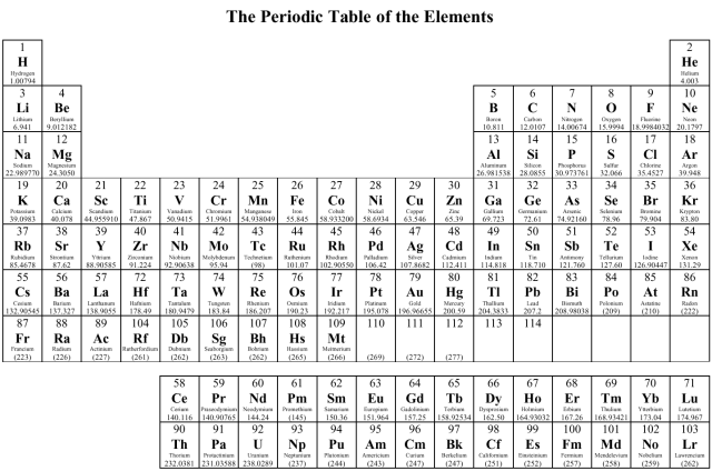 What does no stand for on the periodic table periodic diagrams how elements are organized lesson 0775 tqa explorer urtaz Gallery