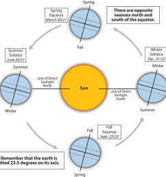 when does the winter solstice occur  [ 1440 x 1424 Pixel ]