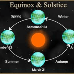 Earth Tilt And Seasons Diagram 1999 Saab 9 3 Wiring Lesson 0301 Tqa Explorer Question Image