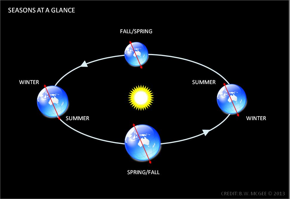 earth tilt and seasons diagram fujitsu ten audio wiring lesson 0301 tqa explorer question image
