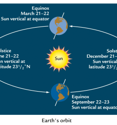 question image when is the winter solstice  [ 1400 x 895 Pixel ]