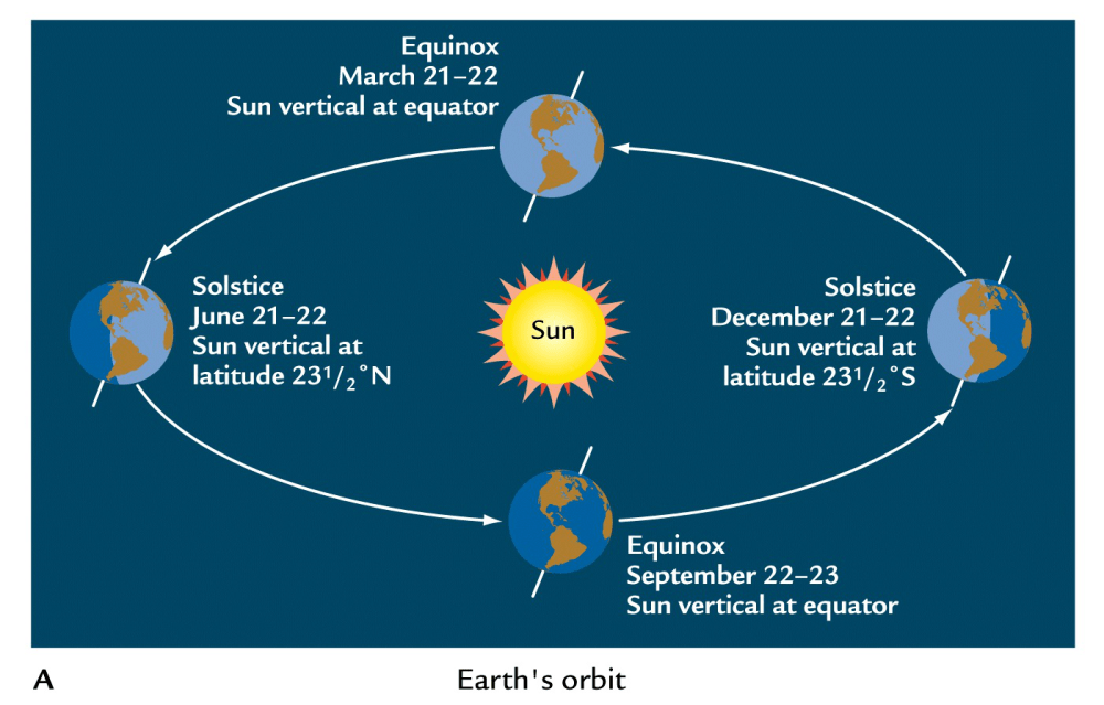 medium resolution of question image when is the winter solstice