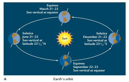 small resolution of question image when is the winter solstice