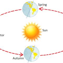 Earth Tilt And Seasons Diagram Narva 5 Pin Relay Wiring Lesson 0301 Tqa Explorer Question Image